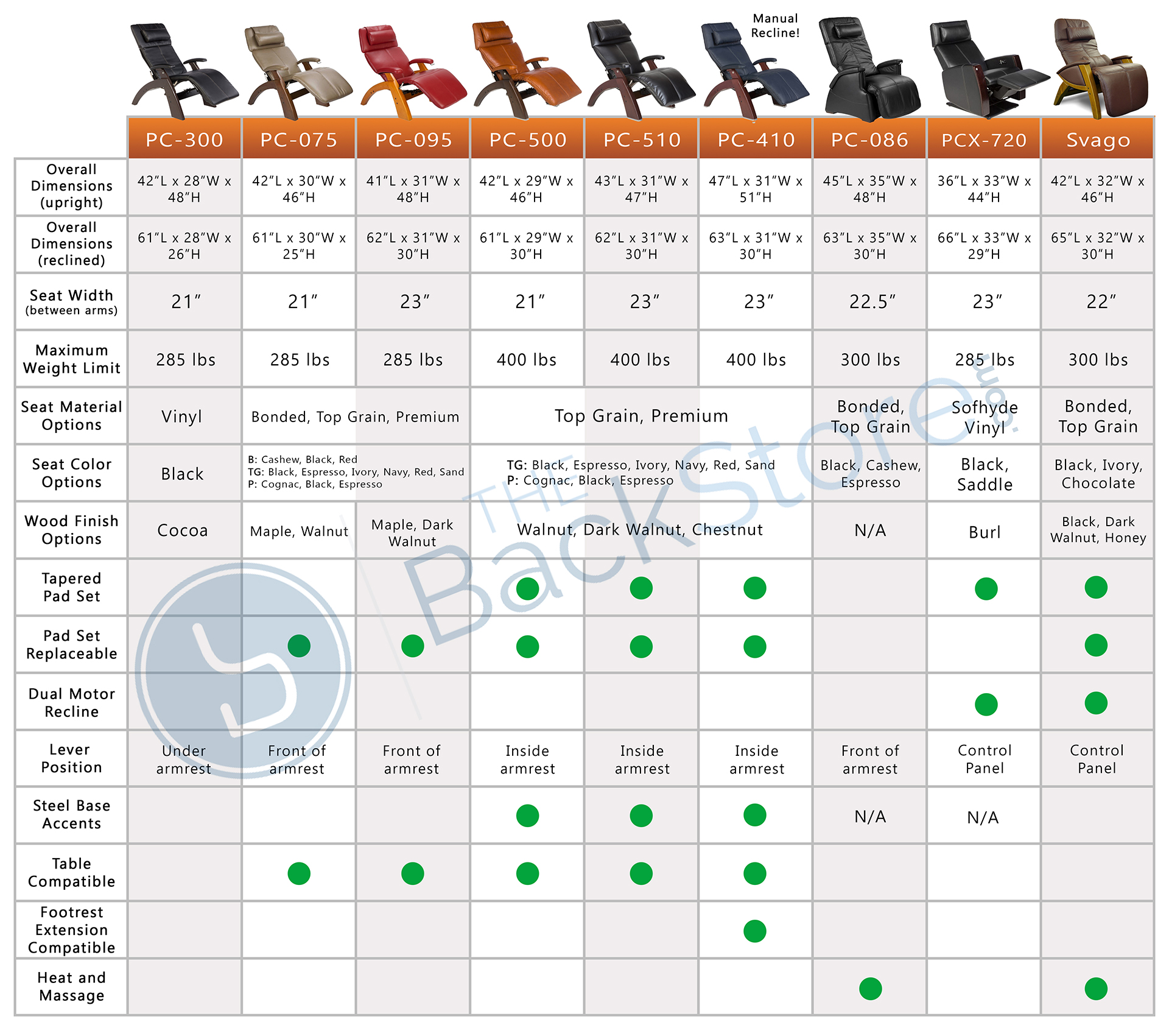 Zero gravity perfect chair recliner comparison chart